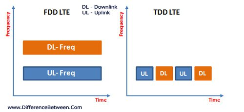 LTE-FDD-TDD-Difference-1