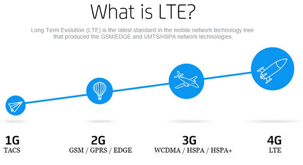 SMART-Prepaid-LTE-Prices-Keywords